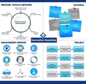 26 Infographic Innovation Essentials